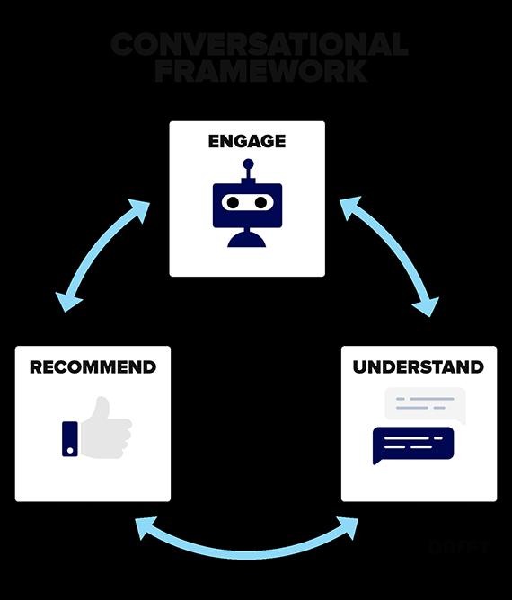 Conversational Framework, Engage, Understand, Recommend, Drift