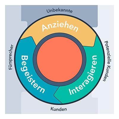 HubSpot Flywheel - Inbound Methodik