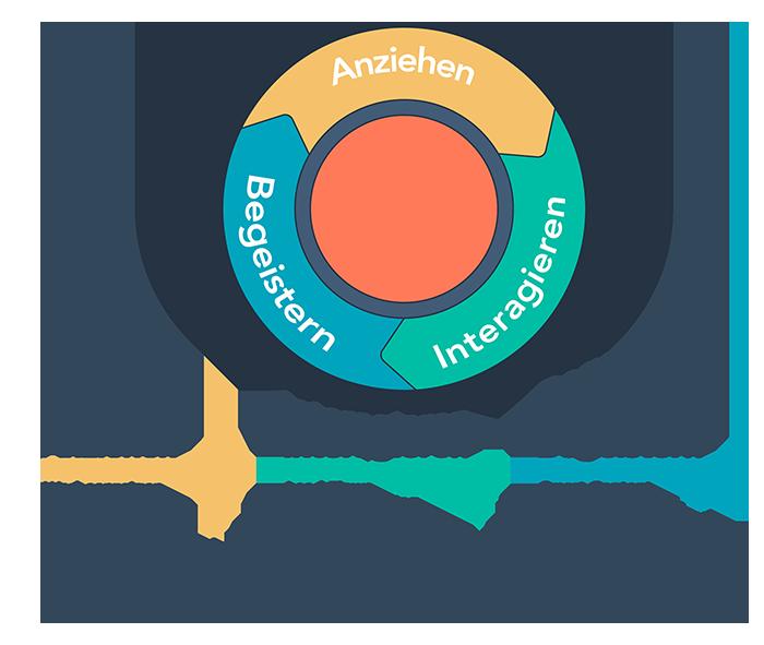 Der Marketing Kreislauf nach der Inbound Methodik, Anziehen, Interagieren, Begeistern