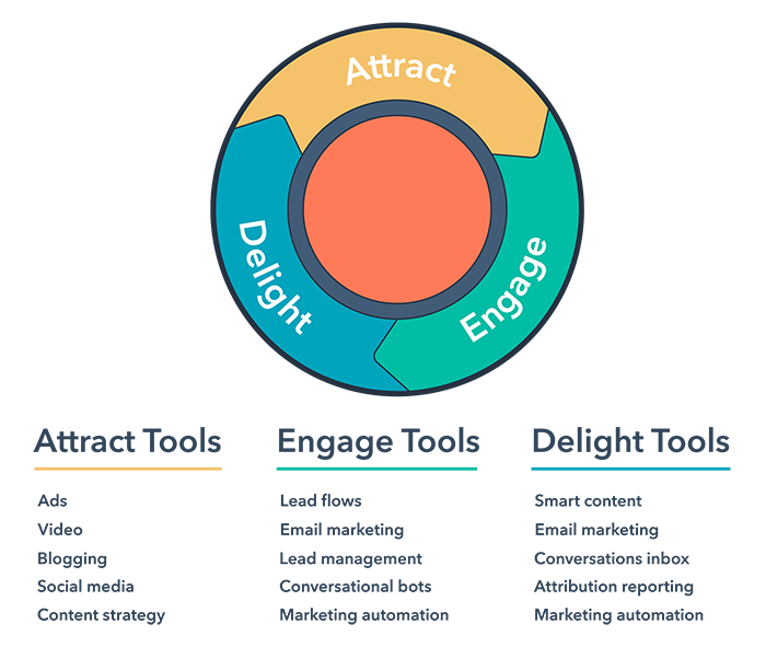 The marketing circle according to the Inbound Methodology, Attract, Engage, Delight