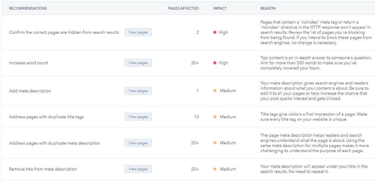 SEO Empfehlungen in HubSpot für Webseiten