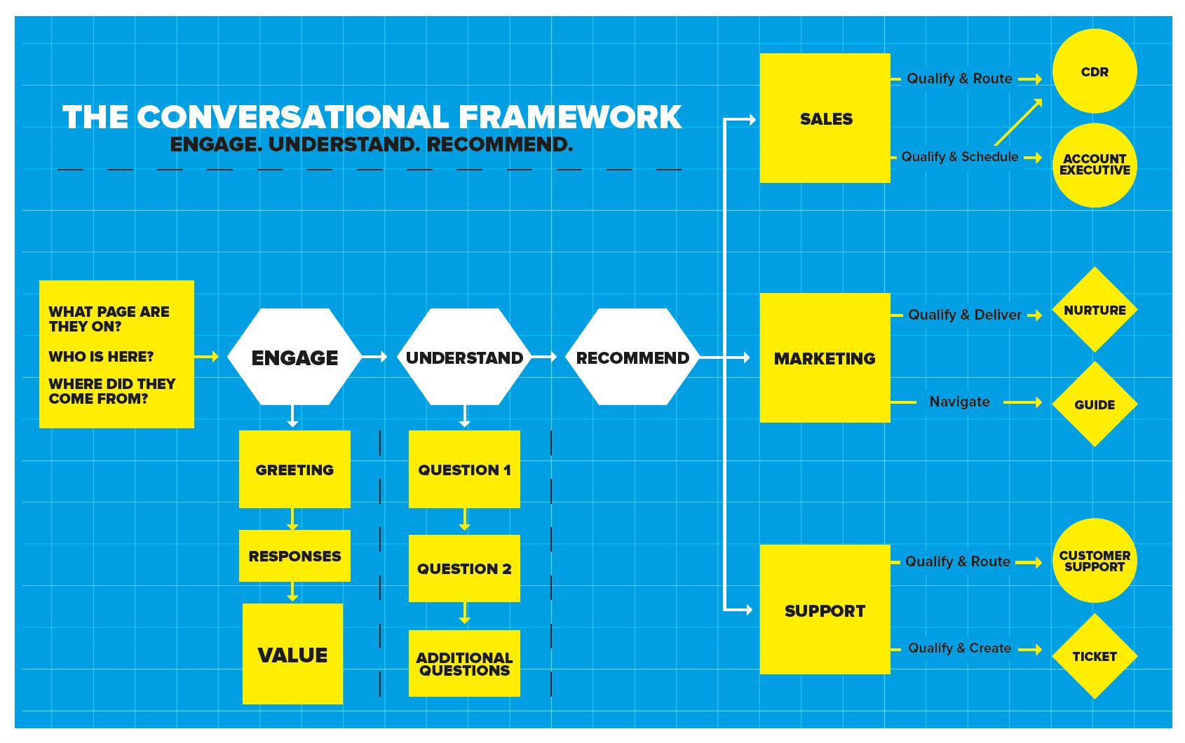 Schematische Darstellung Conversational Framework Drift