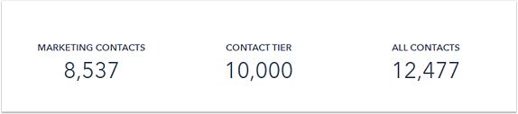 HubSpot, Account und Abrechnung: Limit der Marketingkontakte