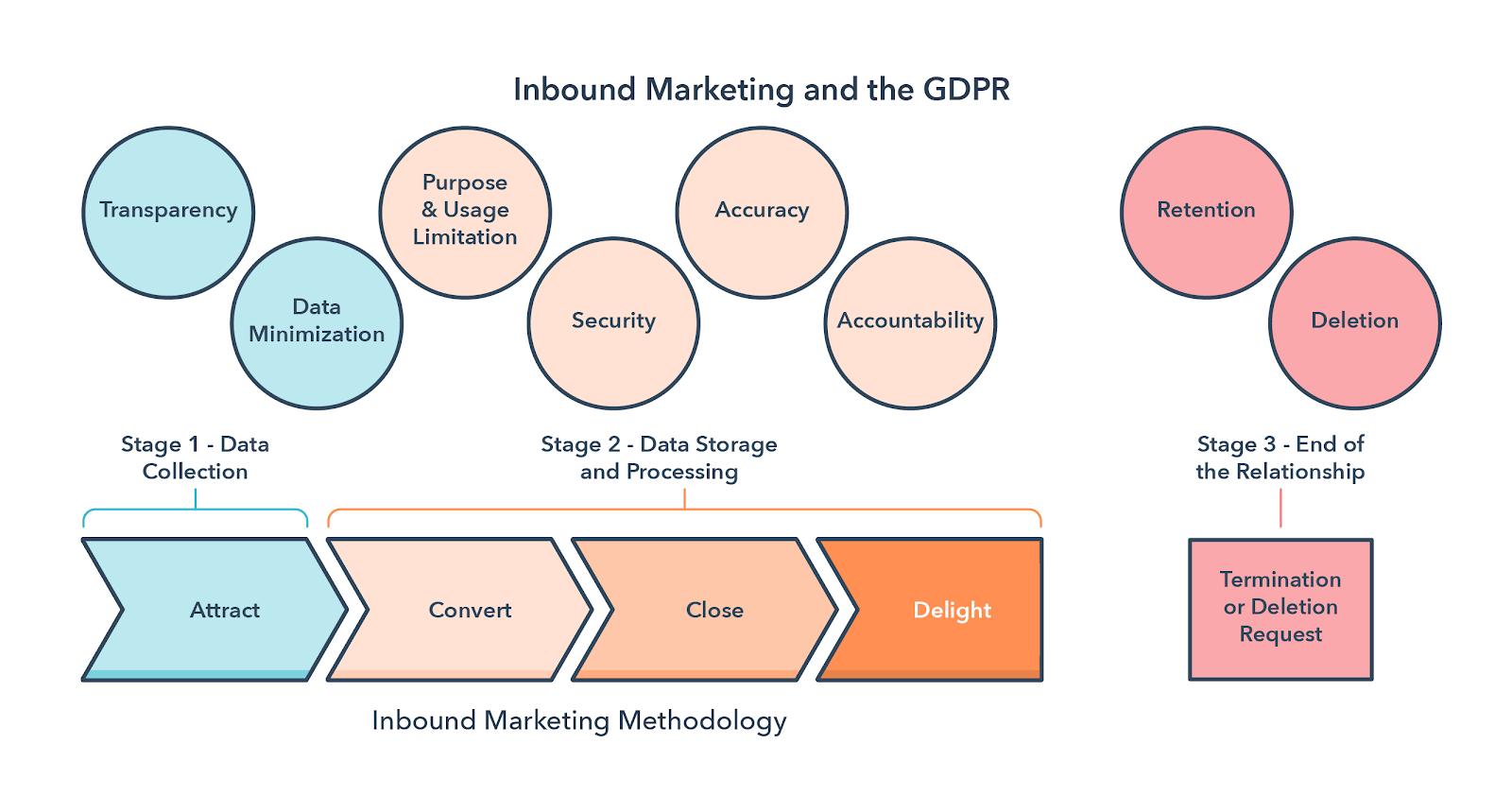 Inbound-Marketing-Methodology-GDPR