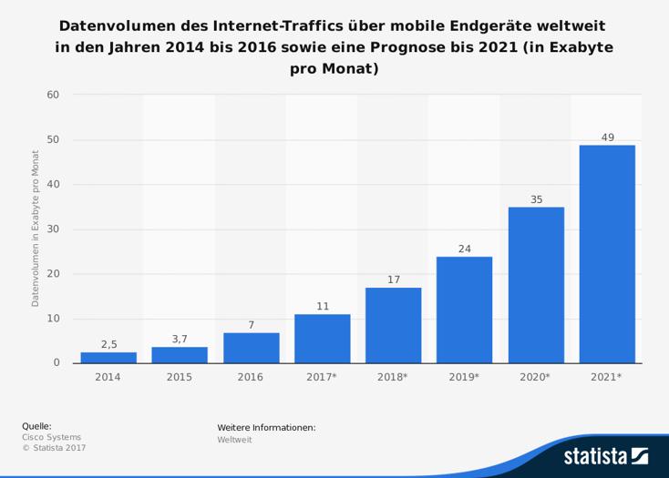 Statistic Prognose zum Datentraffic über mobile Geräte weltweit bis 2021