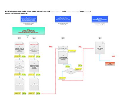 marketing_automation_campaign_flow