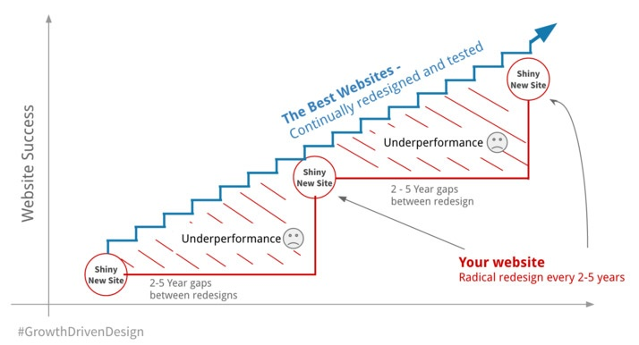 Growth Driven Design Approach