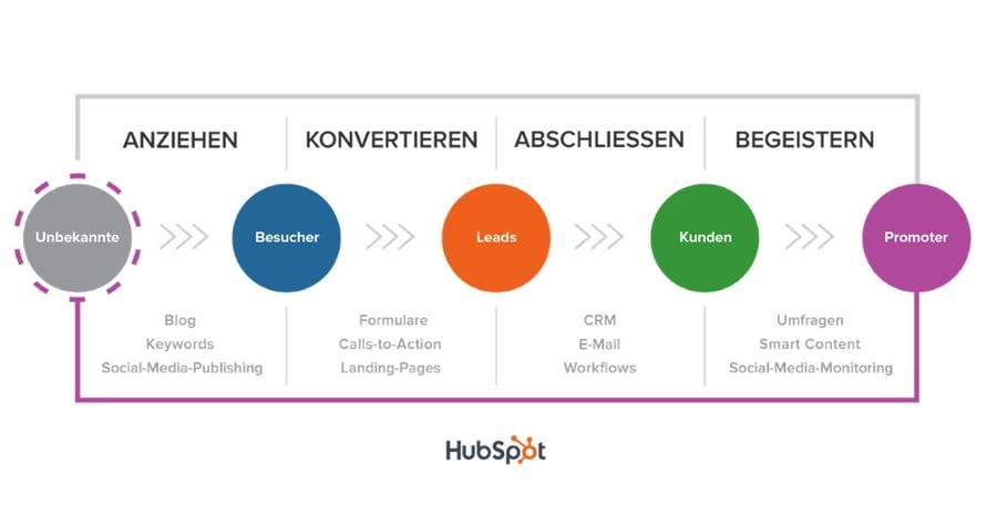 Inbound Marketing Methodik