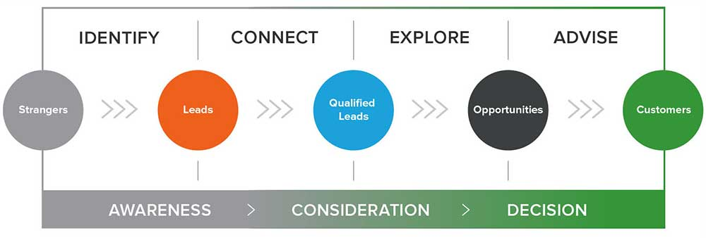 The 4 phases of the inbound sales process